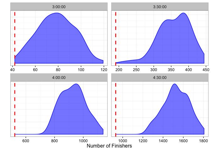 Finisher density plot