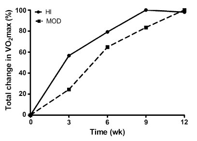 hi_vs_mod_intervals_1