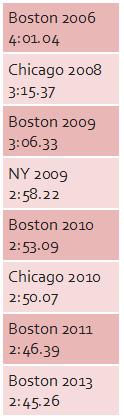 bard marathon progression table 9.21.14