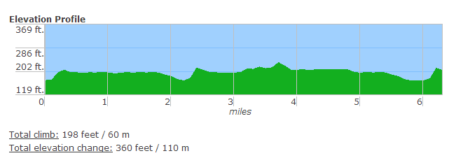 estimated elevation profile from USATF's America's Running Routes