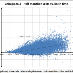 chicago 2013 half v full splits charbonneau 8.1.15