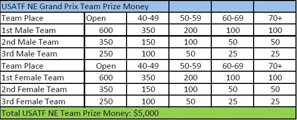 Team GP Prize money