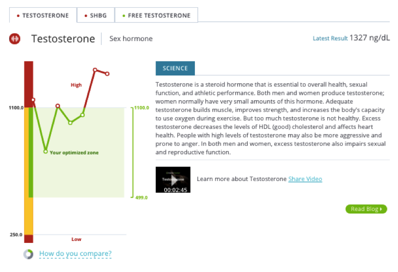InsideTracker Self Experimentation graphic4