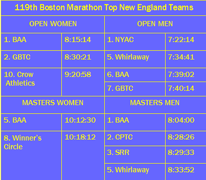 boston mara 2015 ne teams table