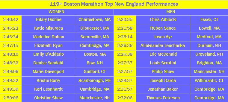 boston marathon 2015 top area runners tables luke maher 5.21.15